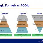Certificarea in marketing Chartered PostGraduate