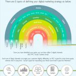 Infografic: Cum dezvolti o  strategie de marketing digital